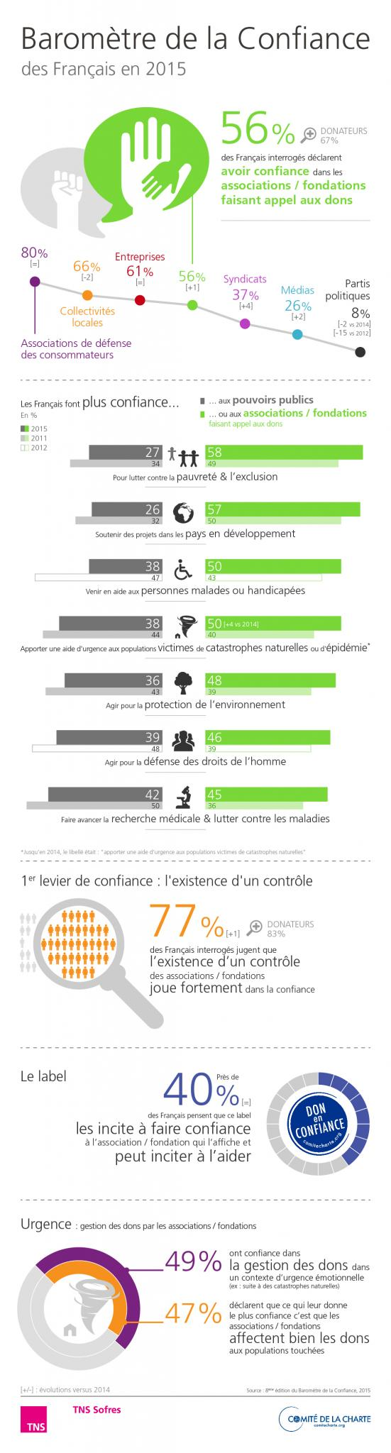 2015 Baro Confiance - Infographie